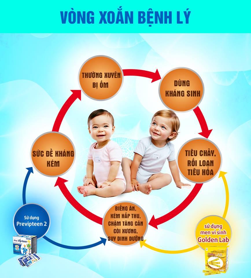 Vòng xoắn bệnh lý ở trẻ